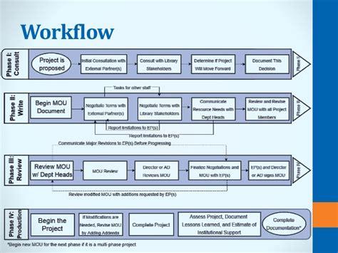 understanding workflow understanding workflow 28 images memorandum of