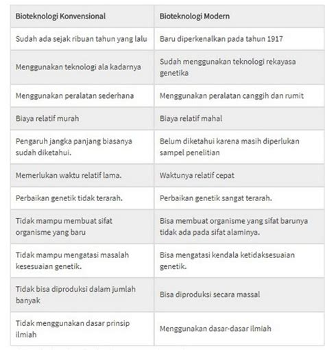 pengertian bioteknologi  menurut  ahli jenis