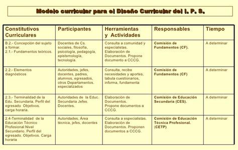 Modelo Curricular Actual Propuesta Modelo Curricular Ips Lunes 22