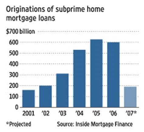home equity loans 100 percent california investing and housing 2009 forecast the rise