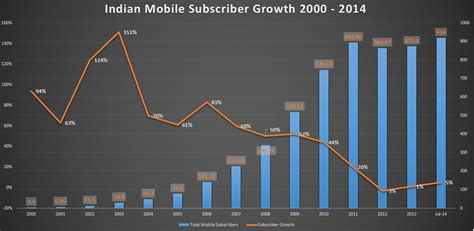 indian for mobile indian telecom growth story from 10m to 900m subscribers