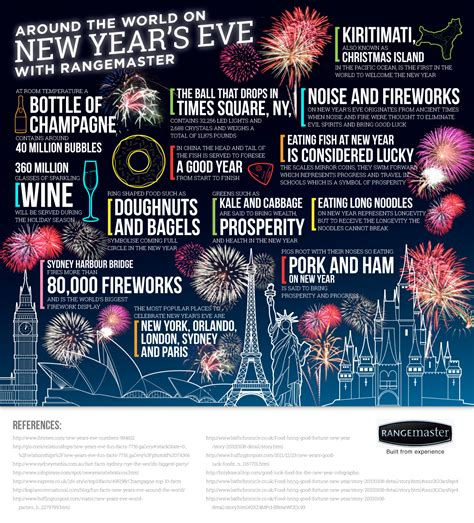 new year the facts around the world on nye with rangemaster rangemaster