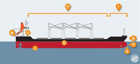 what is the front part of a boat called terminology parts of ships and equipment aboard ships