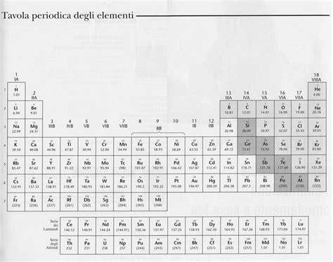 tavola degli elementi completa 17 migliori idee su tavola periodica su