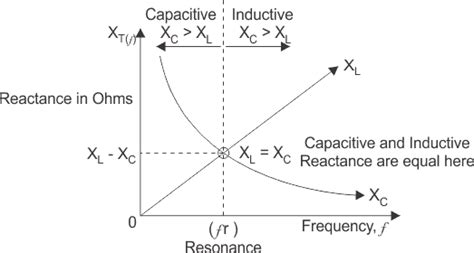 capacitive reactance with impedance versus frequency resonance in series rlc circuit electrical4u