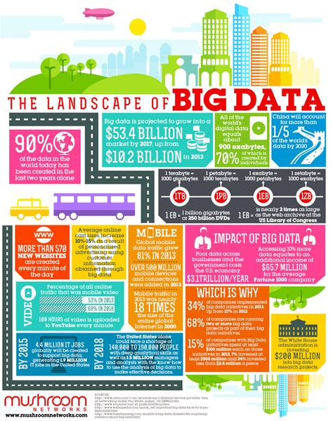 big data landscape the landscape of big data visual ly