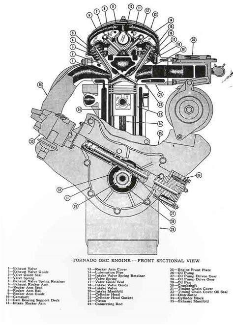 2004 jeep 4 0l engine diagram jeep 2 5 engine diagram wiring diagram odicis jeep 4 0l stroker kit wiring diagrams repair wiring scheme