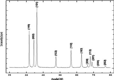 xrd pattern zno nanoparticles xrd pattern of zno nanoparticles synthesized by sol gel