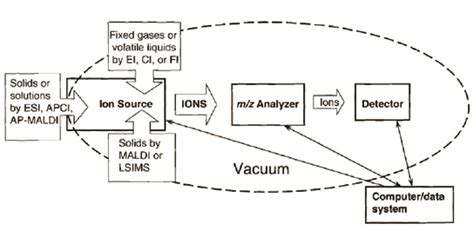 schematic diagram of a mass spectrometer mass spectrometry cta research