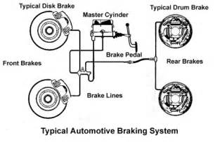 Brake System Diagram Problems Automobile Brakes A Course On How They Work