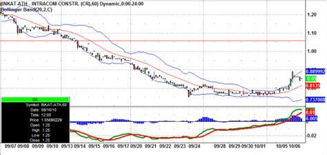 reversal patterns in stock price behavior greek inkat stock major reversal signs