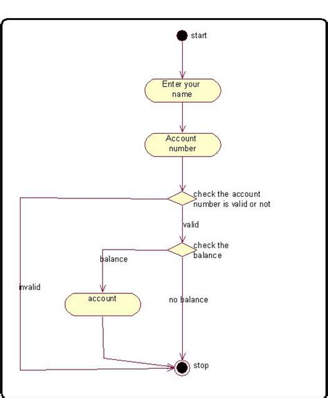 activity diagram for banking banking system creating activity diagram for