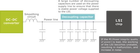 decoupling capacitor esr decoupling capacitor esr 28 images high current applications nic components guideline ppt