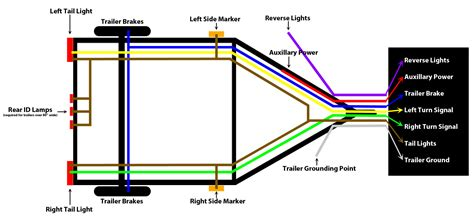 electric trailer wiring diagram trailer light wiring diagram 4 pin 7 pin house