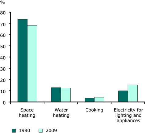 average electricity usage per person uk the best