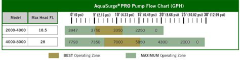 aquascape variable speed pump aquasurge pro variable speed pond pump with remote
