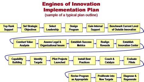 implementation approach template implementation approach template image collections