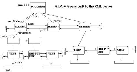 xml libxml tutorial structure gif