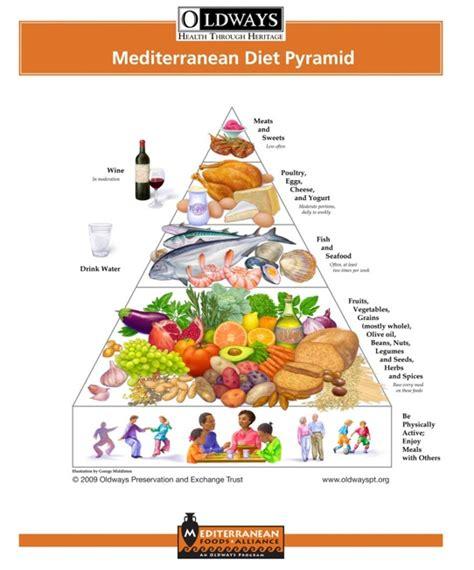 alimentazione africana arrivano la piramidi alimentari per i cittadini di origine