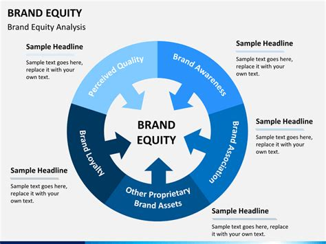 Brand Equity PowerPoint Template   SketchBubble