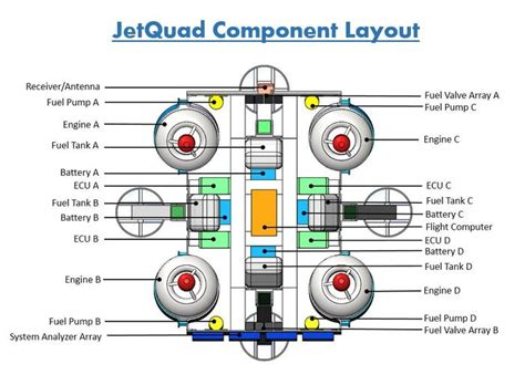 jetquad jet engine powered quadcopter quadhangar