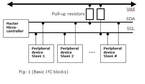 integrated circuit communication interface i2c inter integrated circuit mechaterrain