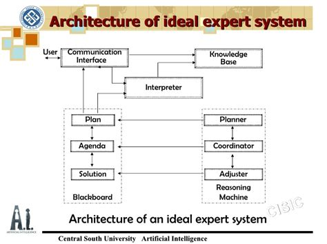 architectural intelligence how designers and architects created the digital landscape mit press books expert systems
