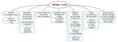 Organisation d'un mariage Mariage ACS