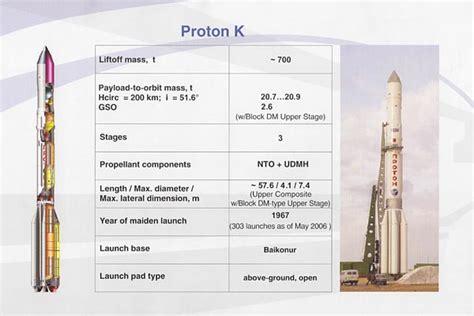 k protons proton k