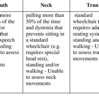 gianluca testa gmfcs levels i and ii for children with cp table