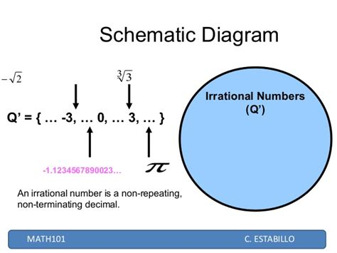 schematic diagram of real number system what is schematic diagram of real numbers ascii to