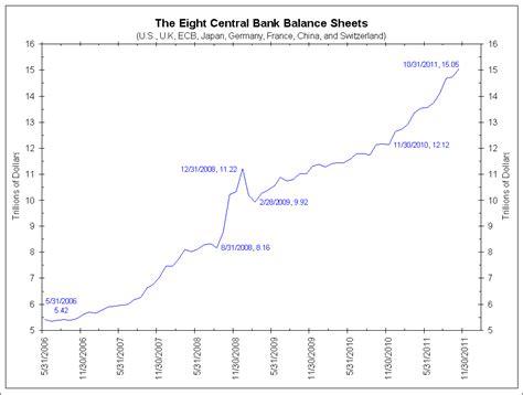 bilancio centrale il bilancio delle banche centrali