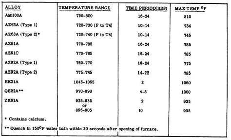 Enthalpy Change Of Solution Table Enthalpy Change Of Solution Table Thermodynamic Study Of The Solubility Of Sodium Ch 7
