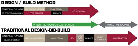 how do design and build contracts work what is design build vanbebber associates design
