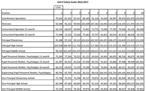 Unit Salary administrative officer salary scale free image