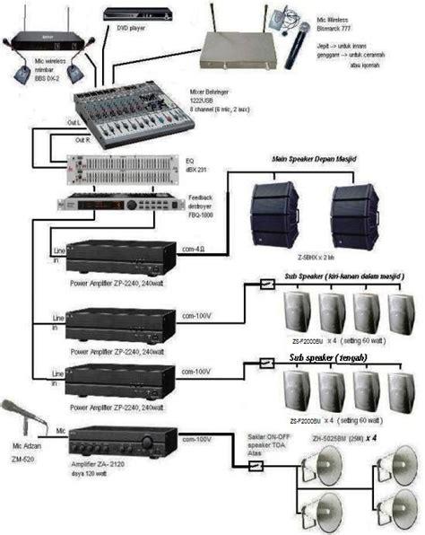 Speaker Untuk Sound System jual toa contoh aplikasi sound system masjid 20 x 20 m
