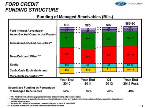 Auto Asset Backed Securities by Ford Securitization