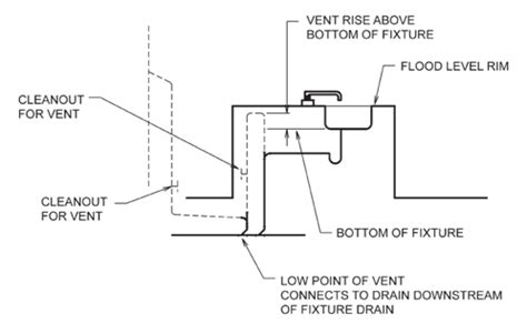 Plumbing Traps And Vents by Proper Drain Vent For Island Sink Intended For