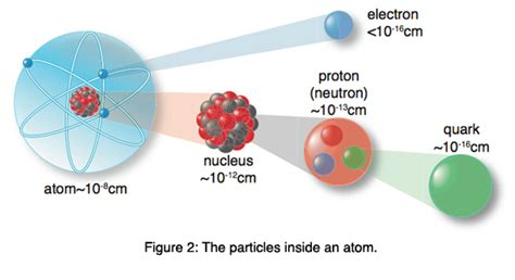 quarks found in protons and neutrons relevancy22 contemporary christianity post evangelic