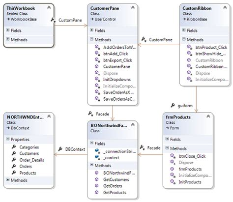 implementing a custom action pane and custom ribbon for