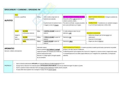 test chimica università tabelle di chimica organica per test medicina