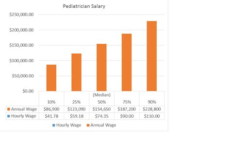 Search Salary Pediatrician Graph Salary Images Search
