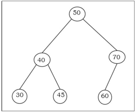 Worst Of Binary Search Tree Introduction To Trees