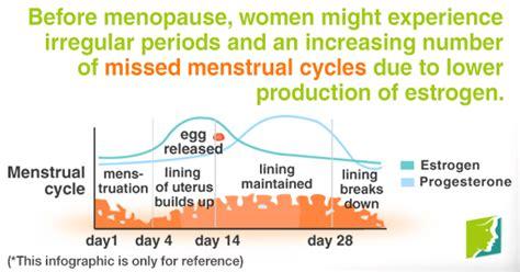 missed menstrual cycles missed menstrual cycles