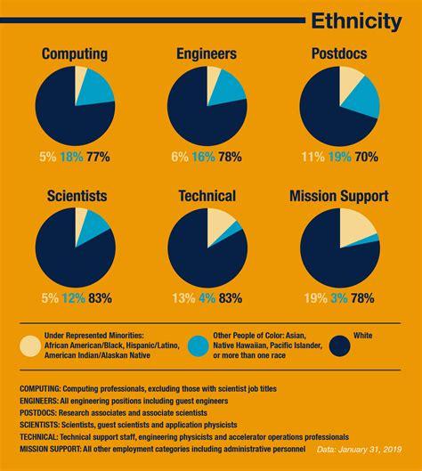 laboratory demographics diversity  inclusion