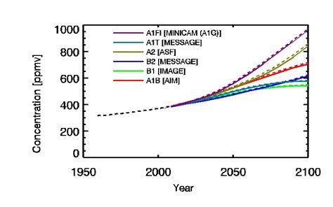 What Mba Concentration Has The Best Projection For Growth Potential by Top 3 Reasons Why 400 Ppm Co2 Is Is Not The End Of The