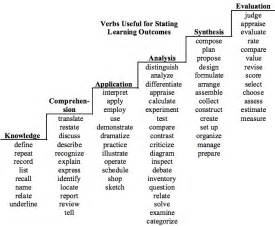 resume action verbs harvard ayo ngaca