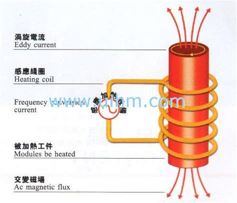 electromagnetic induction is not used in room heater what is induction heating and induction heating principle united induction heating machine