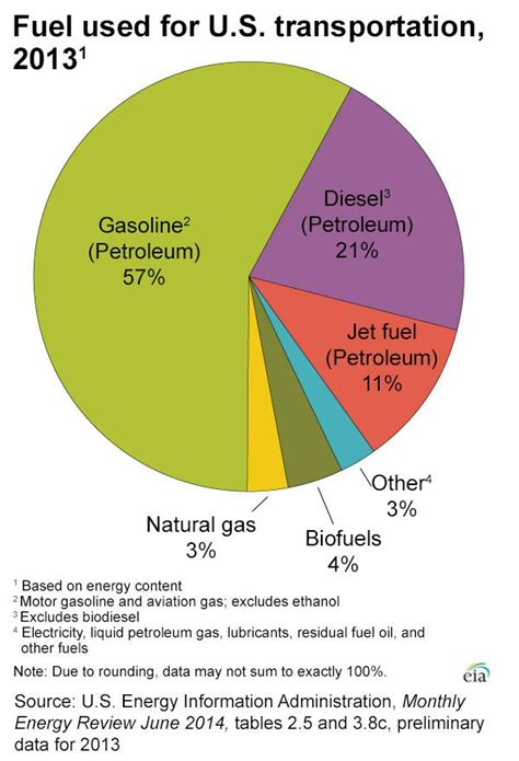 what kind of oil do boys use to sponge their hair pie chart showing what types of fuel are used in