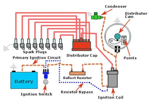 how a car ignition system works electrical electronic ignition system